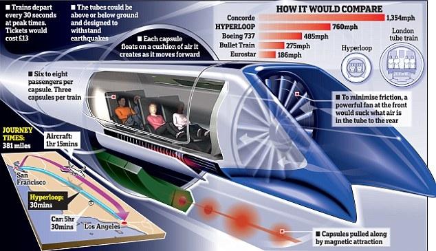 Hyperloop, il treno da 1.000 km orari